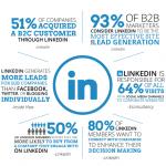 Self Marketing On LinkedIn